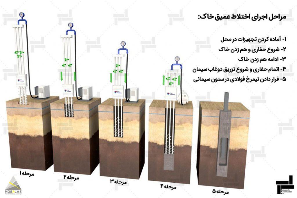 اختلاط عمیق خاک یا DSM - روش بهسازی خاک - خدمات شرکت عمرانی مهندسی ایستاسازه