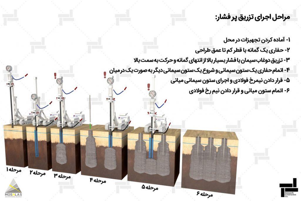جت گروتینگ یا تزریق پر فشار - روش بهسازی خاک - خدمات شرکت عمرانی مهندسی ایستا سازه