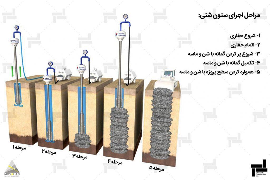 ستون شنی - روش بهسازی خاک - خدمات شرکت عمرانی مهندسی ایستا سازه