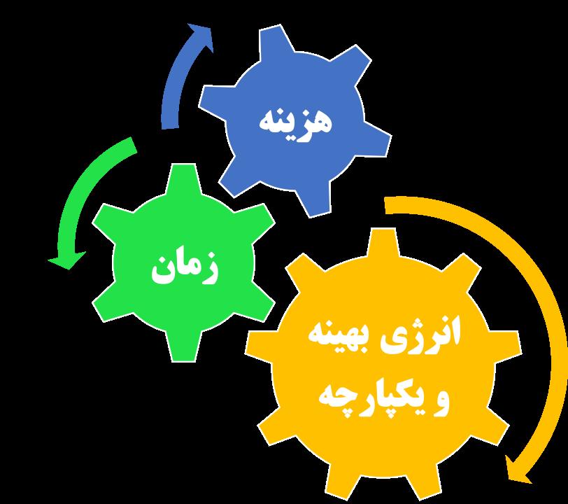 مدیریت طرح و اجرا - ایستاسازه