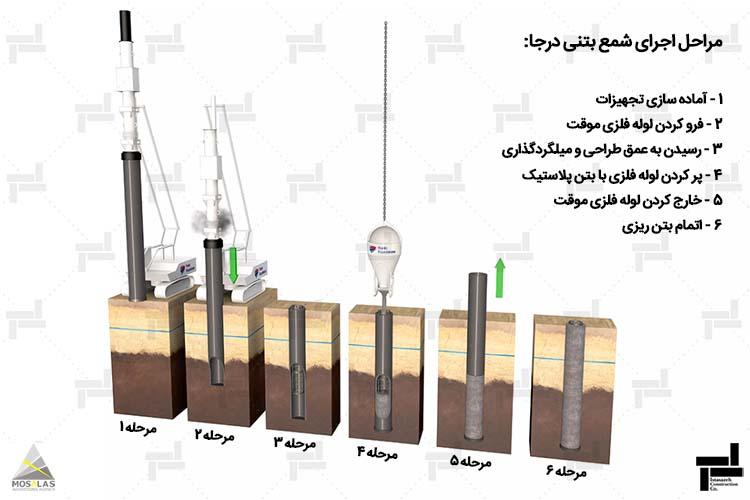 مراحل اجرای شمع بتنی درجا - روش بهسازی خاک - خدمات شرکت عمرانی مهندسی ایستاسازه