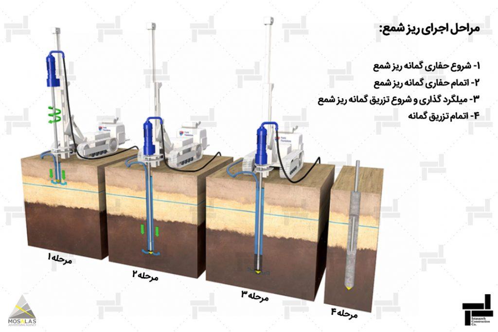 میکروپایل یا ریز شمع - روش بهسازی خاک - خدمات شرکت عمرانی مهندسی ایستاسازه