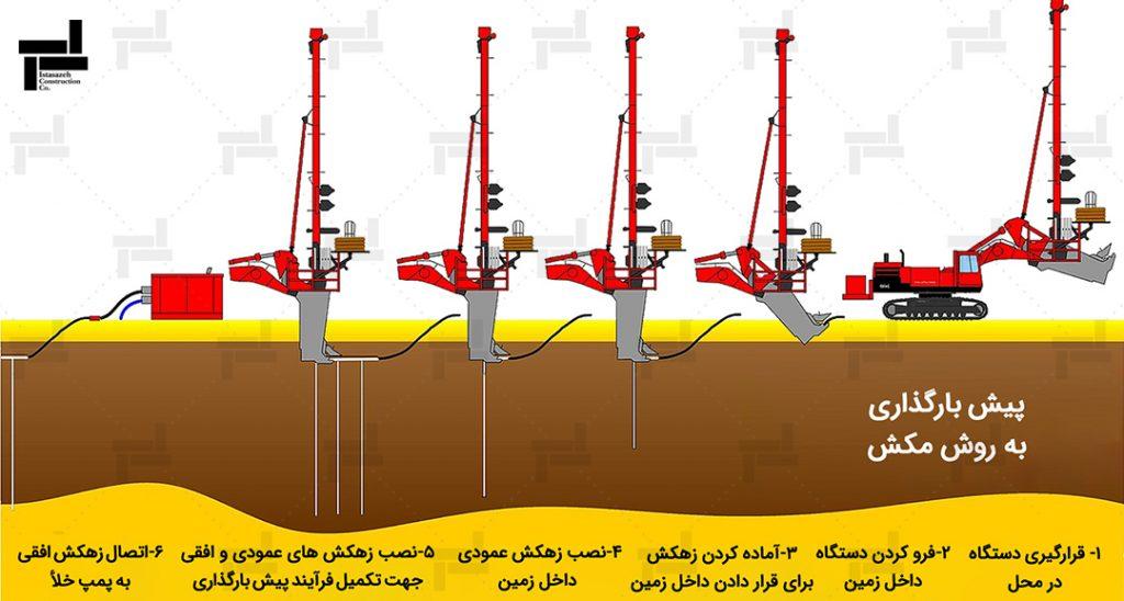 پیش بارگذاری - روش بهسازی خاک - خدمات شرکت عمرانی مهندسی ایستا سازه