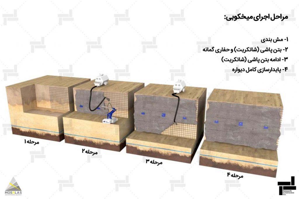 نیلینگ چیست؟ - پایدارسازی گود به روش نیلینگ و انکراژ (مراحل اجرای میخکوبی) - شرکت ایستا سازه