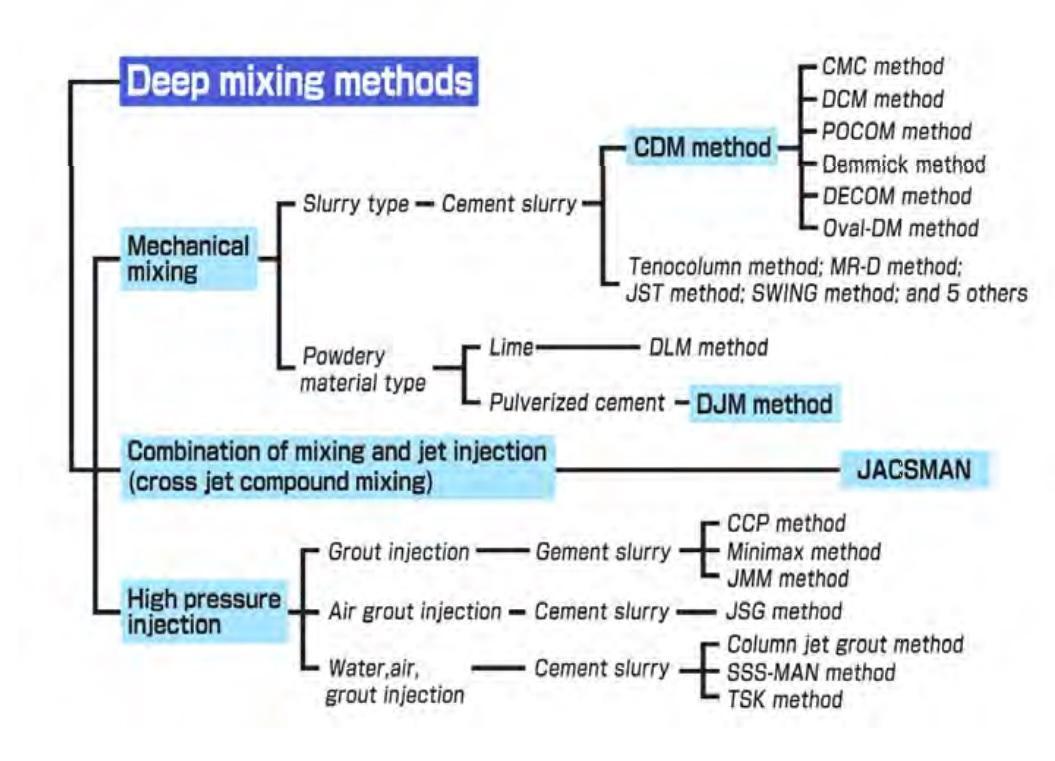 دو روش تزریق با فشار بالا (Jet Grouting) و اختلاط در عمق (DSM) در بهسازی های عمیق