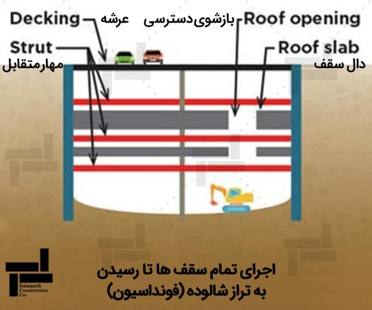 اجرای تمام سقف ها تا رسیدن به تراز شالوده (فونداسیون)