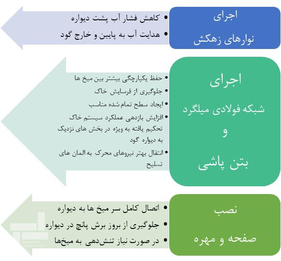 اجرای شبکه فولادی میلگرد وبتن پاشی (شاتکریت)