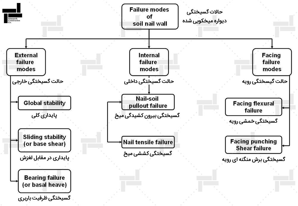 انواع حالات حدی مقاومت-شرکت مهندسی ایستا سازه