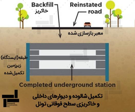 تکمیل شالوده و دیوارهای داخلی و خاکریزی سطح فوقانی تونل