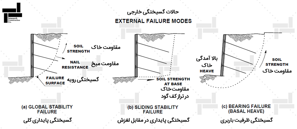 حالات گسیختگی خارجی (External failure Modes) - ایستا سازه