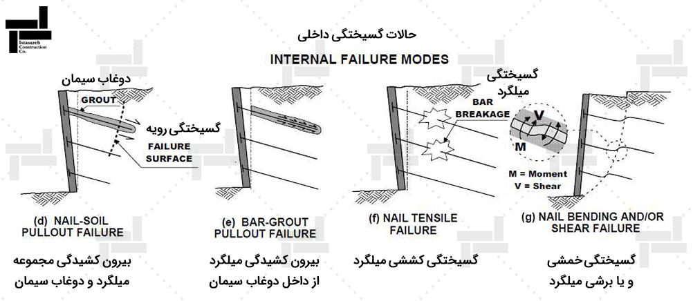حالات گسیختگی داخلی(Internal failure Modes)