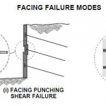 حالات گسیختگی رویه (Facing failure Modes)