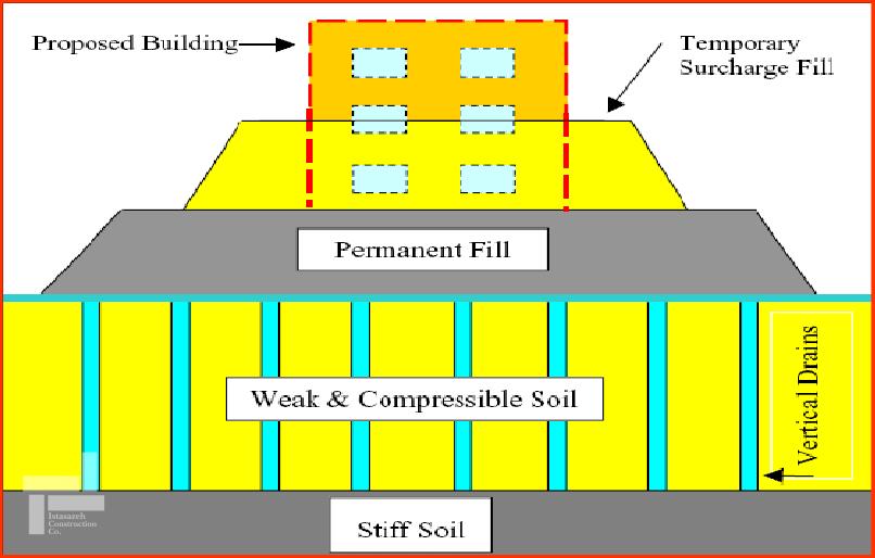 طراحی ژیوتکنیکی خاک بهسازی شده به روش پیش بارگذاری