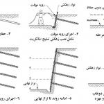 طریقه اول مراحل اجرای میخ کوبی (نیلینگ)