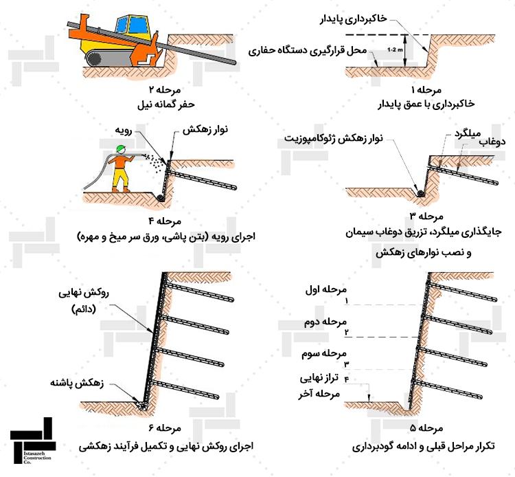 طریقه دوم مراحل اجرای میخ کوبی (نیلینگ) - ایستاسازه