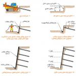 طریقه دوم مراحل اجرای میخ کوبی (نیلینگ)