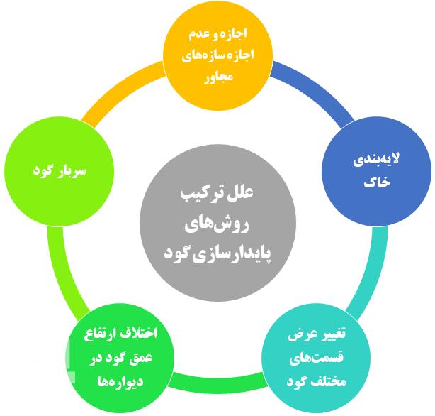 علل ترکیب روش های مختلف سازه نگهبان
