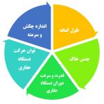 متغیرهای مختلف حفاری گمانه در روش مهارگذاری (انکراژ)