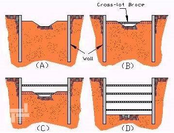 مراحل اجرای روش مهارمتقابل به صورت خلاصه (struts)