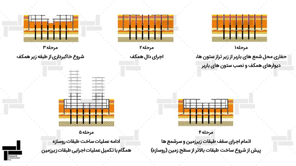 مراحل اجرای ساخت از بالا به پایین (تاپ دان) در یک نگاه
