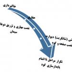 مراحل تکرار شونده تا اتمام گود در روش مهاری (انکراژ)