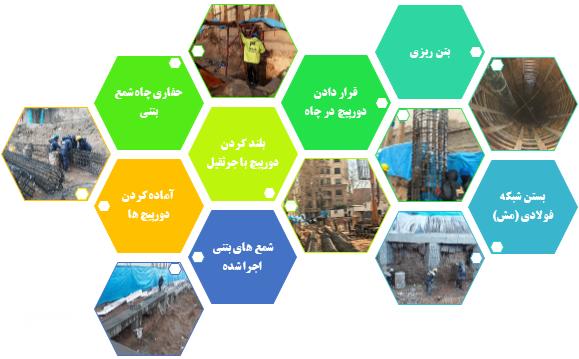 مراحل حفاری ساخت، نصب و بتن ریزی شمع های بتنی و اجرای شبکه فولادی (مش)