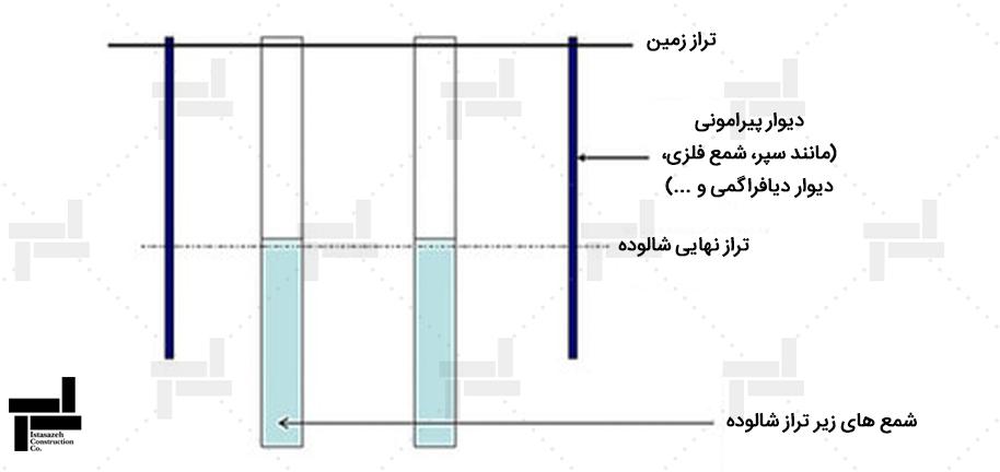 مرحله 1. اجرای دیوار حائل محیطی