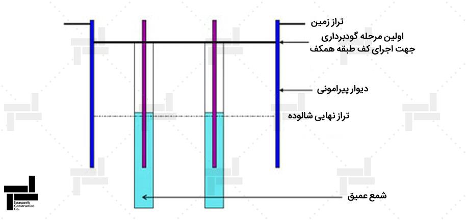 مرحله 2 اجرای شمع زیر ستون ها، پی زیر ستون ها و ستون های سازه اصلی