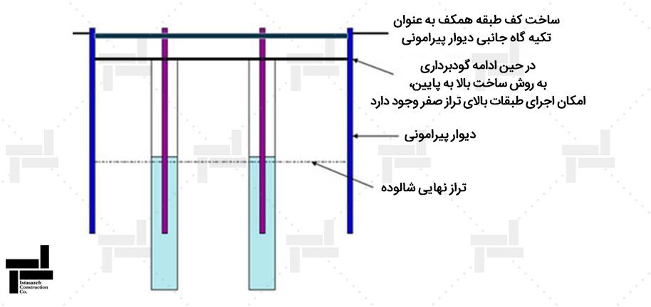 مرحله 3.اجرای دال طبقه همکف و شروع گودبرداری تا تراز سقف زیر زمین بعدی