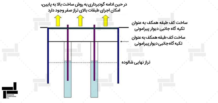 مرحله 4 اجرای دال طبقه منفی 1، شروع گودبرداری تا تراز سقف زیر زمین بعدی و امکان شروع اجرای روسازه ( تاپ دان )