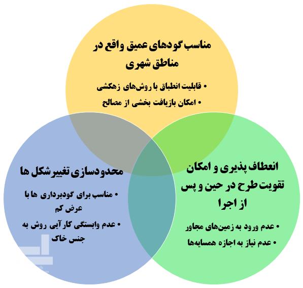 مزایای روش مهارمتقابل نسبت به سایر روش های پایدارسازی
