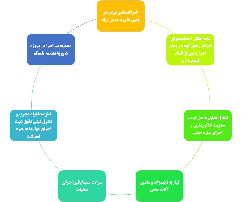 معایب روش مهارمتقابل نسبت به سایر روش های پایدارسازی
