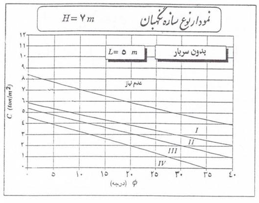 نمونه جدول طراحی سازه نگهبان خرپا