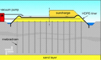 پیش بارگذاری با آب و خاک جهت بستر سازی مخازن