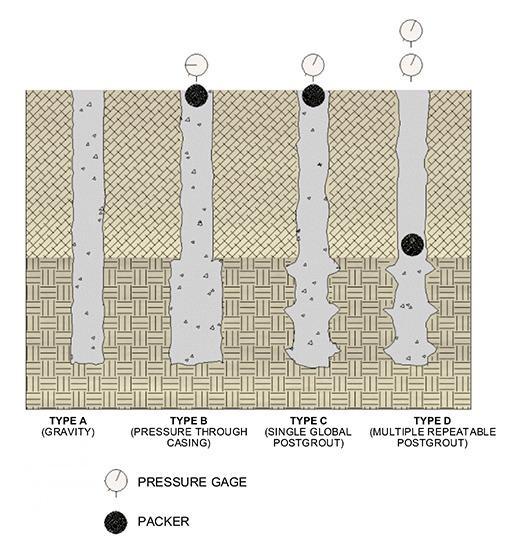 انواع روش های تزریق در اجرای ریزشمع (میکروپایل)