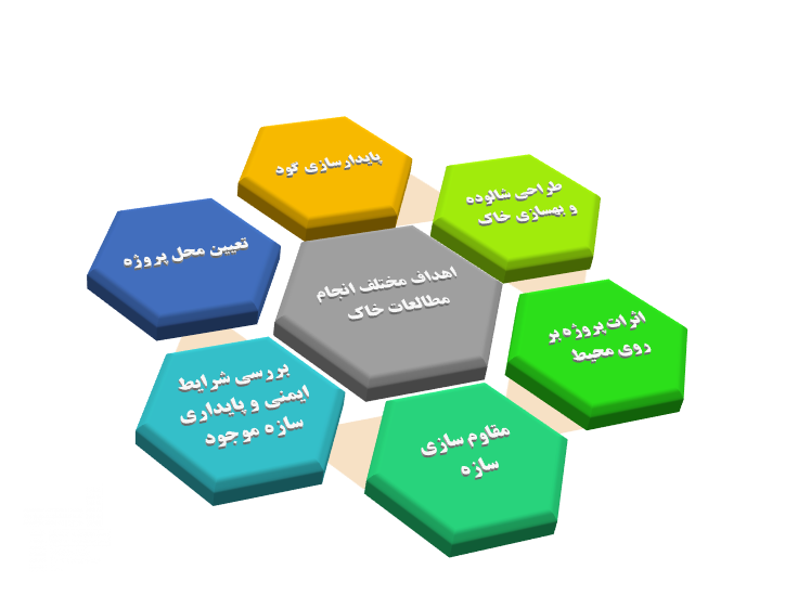 اهداف مختلف انجام مطالعات خاک