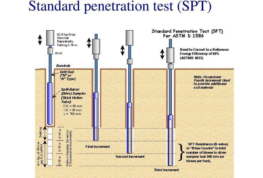 تاثیر مطالعات ژئوتکنیک در مهندسی مجدد خطوط انتقال آب مطالعه موردی خط انتقال آب گناباد