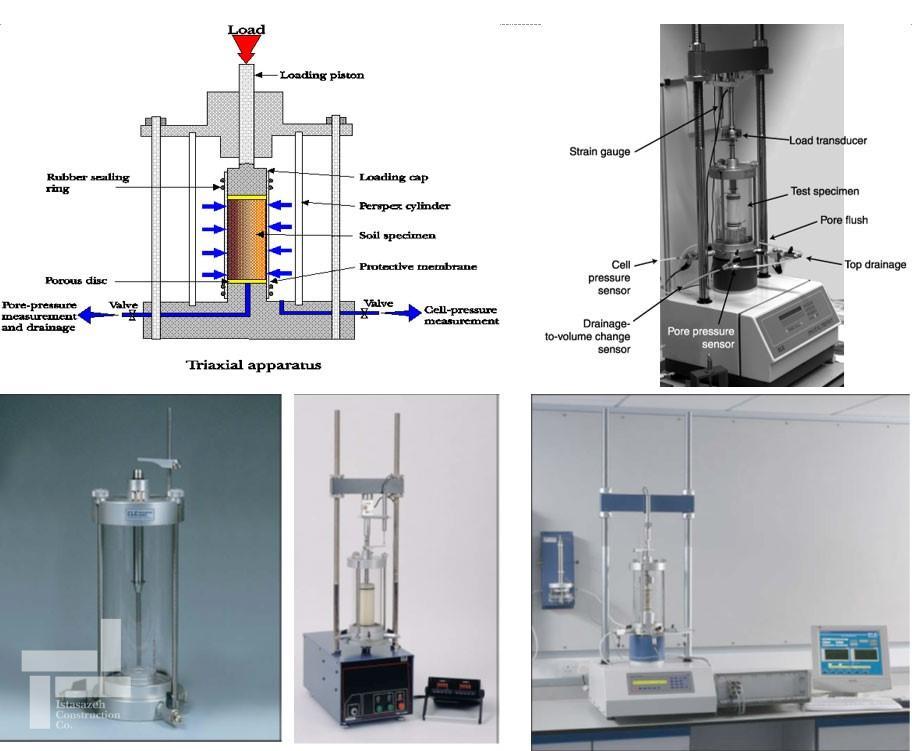 تجهیزات آزمایشهای سه محوری (Triaxial Test)