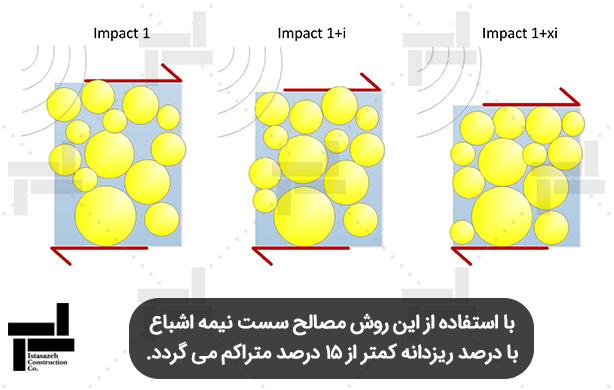 تغییر آرایش ذرات خاک بعد از مراحل مختلف تراکم دینامیکی - ایستا سازه