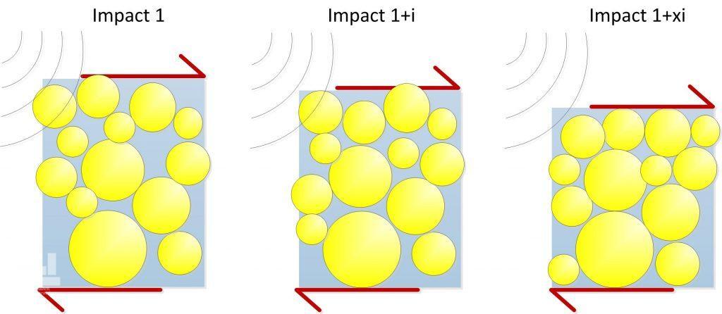 تغییر آرایش ذرات خاک بعد از مراحل مختلف تراکم دینامیکی