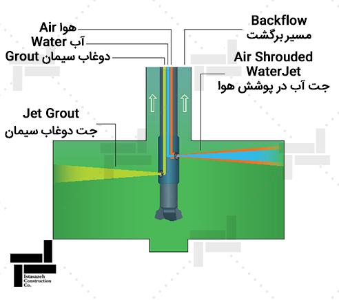 سه سیاله (Triple fluid)تزریق پر فشار