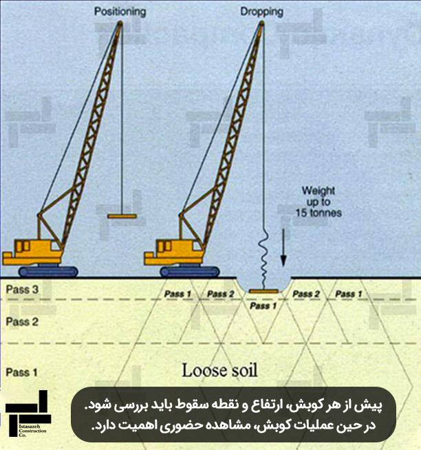 عملیات کوبش - رکت مهندسی ایستاسازه