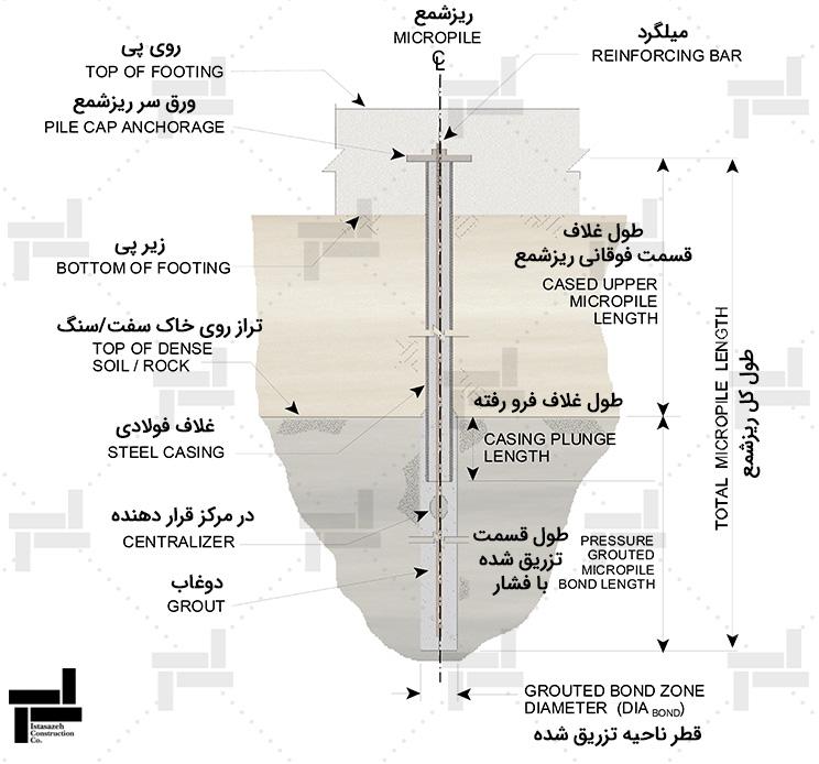 قسمت های مختلف ریزشمع (میکروپایل) - شرکت عمرانی ایستا سازه