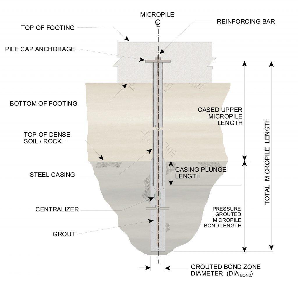 قسمت های مختلف ریزشمع (میکروپایل)