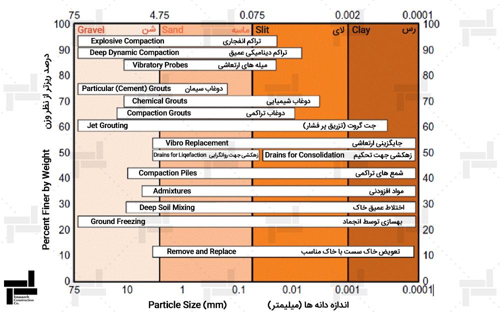 محدوده بهکارگیری روشهای مختلف بهسازی برای انواع خاکها