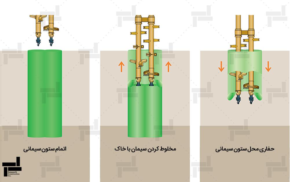 مراحل اجرای اختلاط عمیق خاک (روش تر)