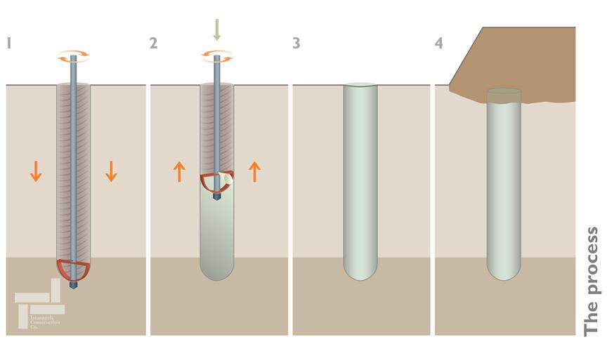 مراحل اجرای روش خشک اختلاط عمیق خاک