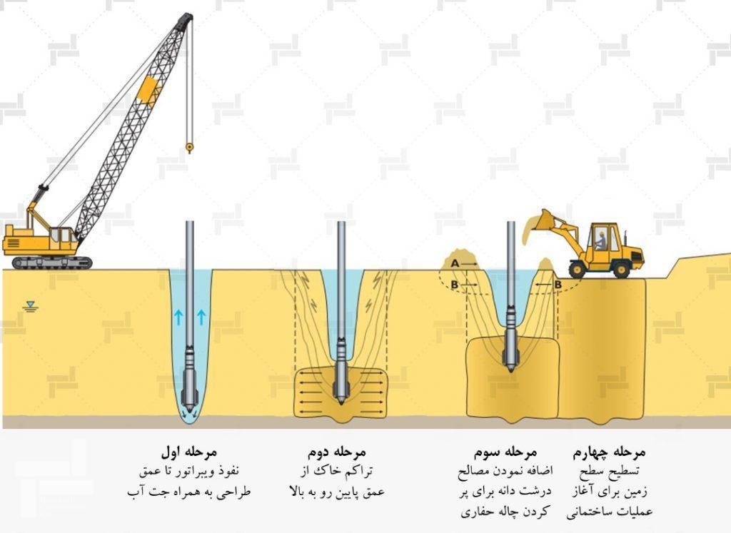 مراحل اجرای ستون شنی (ستون سنگی)