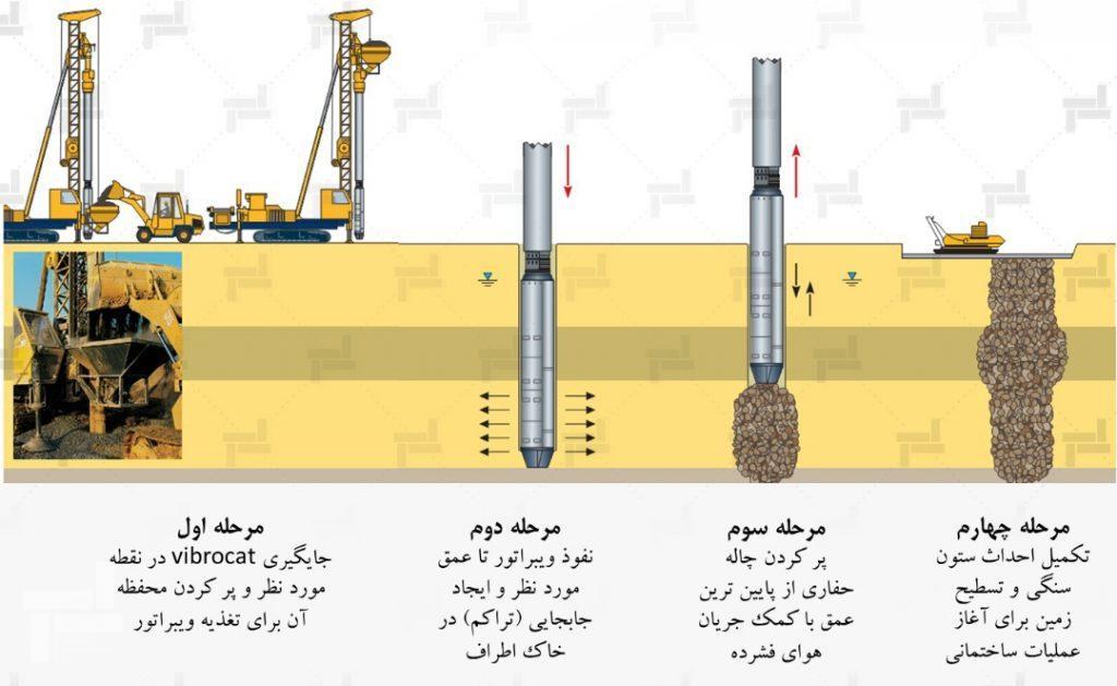 مراحل ساخت ستون های شنی - روش خشک تغذیه از پایین