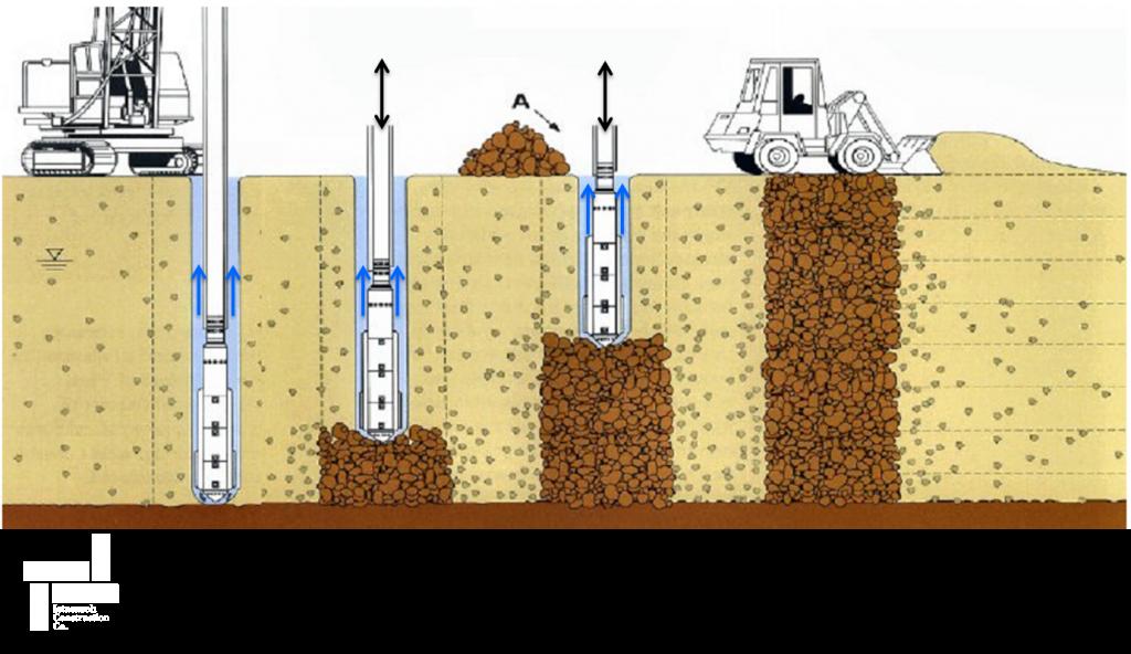 مراحل ساخت ستون های شنی یا سنگی جایگزینی - روش مرطوب تغذیه از بالا